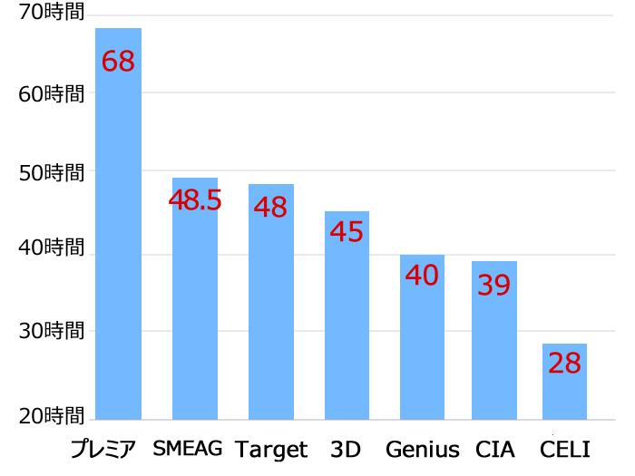 各学校週あたり最長時間数棒グラフ