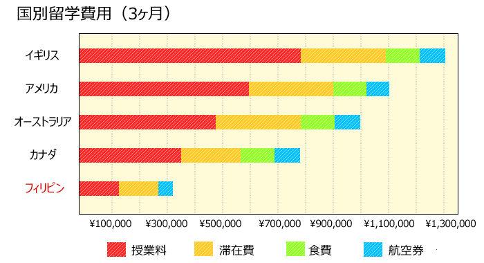 国別留学費用(3ヶ月)