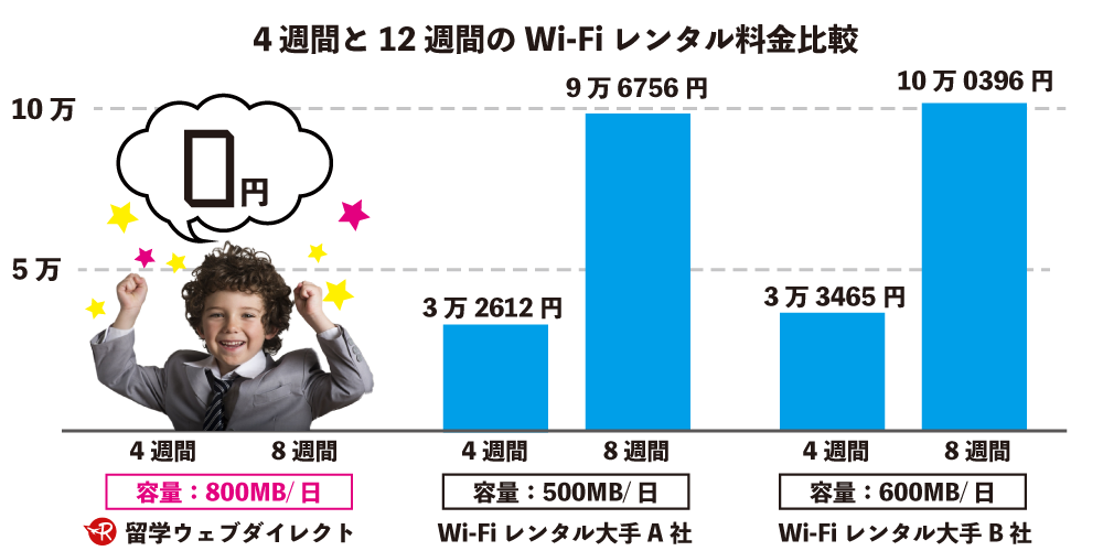 4、12週間の料金比較WI-Fi
