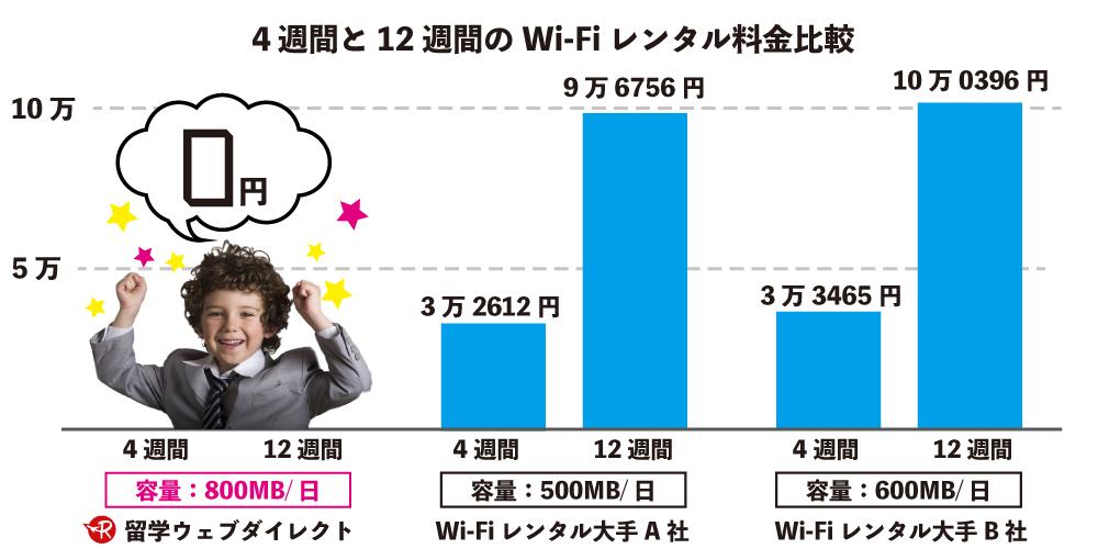 4週間と12週間の料金比較WI-Fi